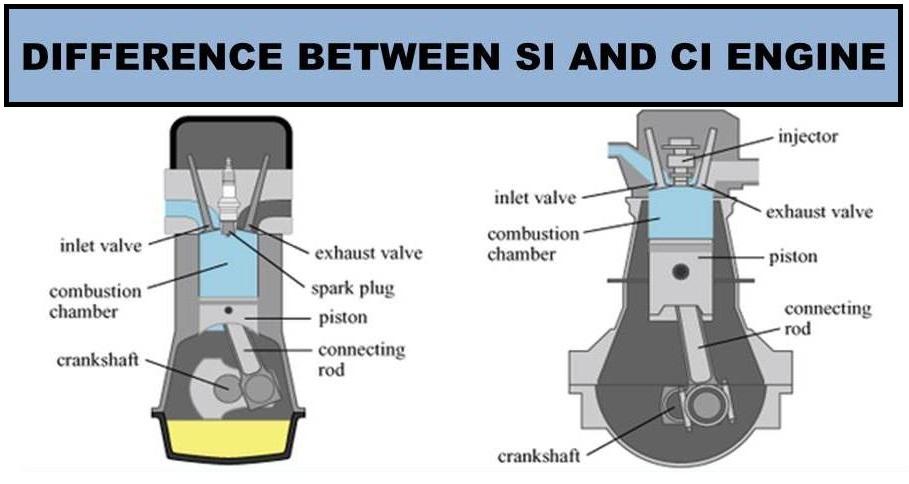 Động cơ Dieselvà động cơ xăng là gì? (Tiếng Anh)